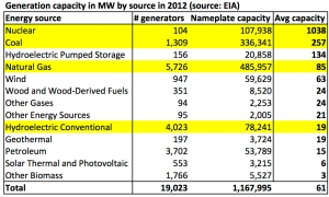 2012USGenerationCapacity